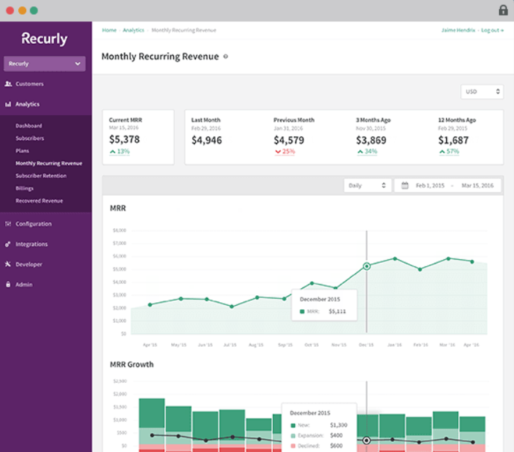 Recurly analytics dashboard - subscription ecommerce platform