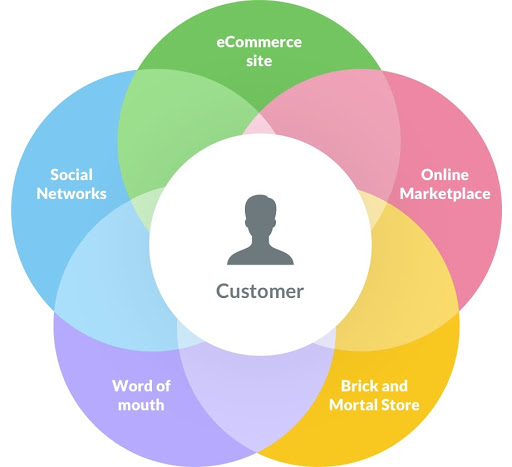 Omnichannel eCommerce Strategy Customer