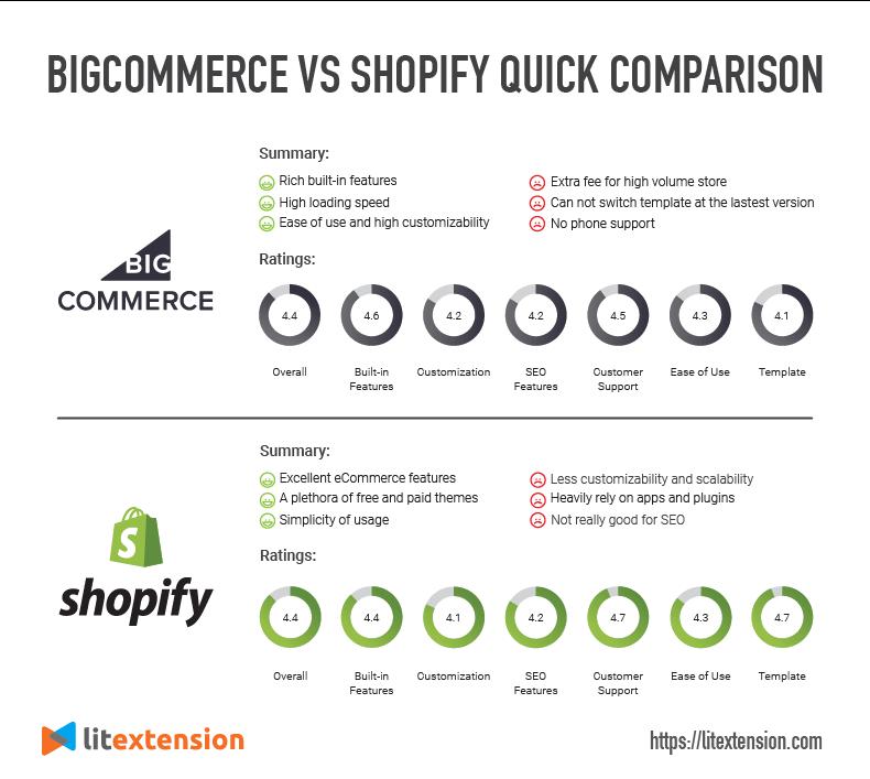 BigCommerce vs Shopify Quick Comparison